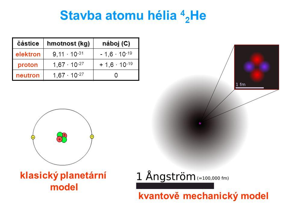 Stavba atomu hélia 4 2 He částice hmotnost (kg) náboj (C) elektron9,11 · 10 -31 - 1,6 · 10 -19 proton1,67 · 10 -27 + 1,6 · 10 -19 neutron1,67 · 10 -27 0 klasický planetární model kvantově mechanický model