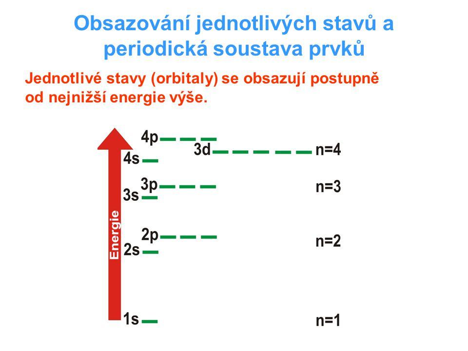 Obsazování jednotlivých stavů a periodická soustava prvků Jednotlivé stavy (orbitaly) se obsazují postupně od nejnižší energie výše.
