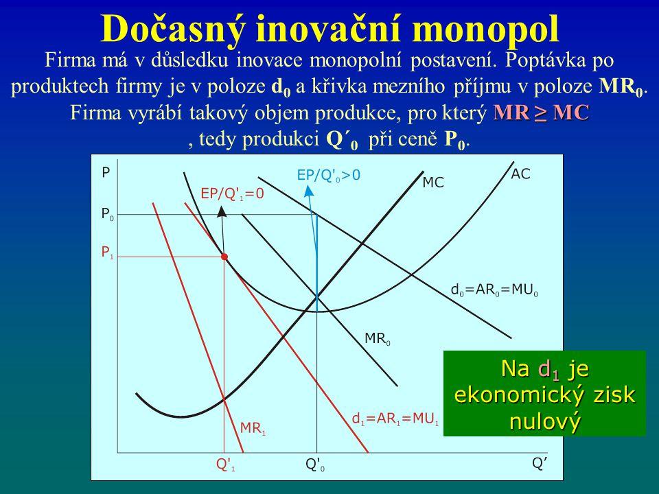 Dočasný inovační monopol Tentokrát nelze jednoznačně prohlásit, že monopolem nabízené množství je společensky neefektivní.