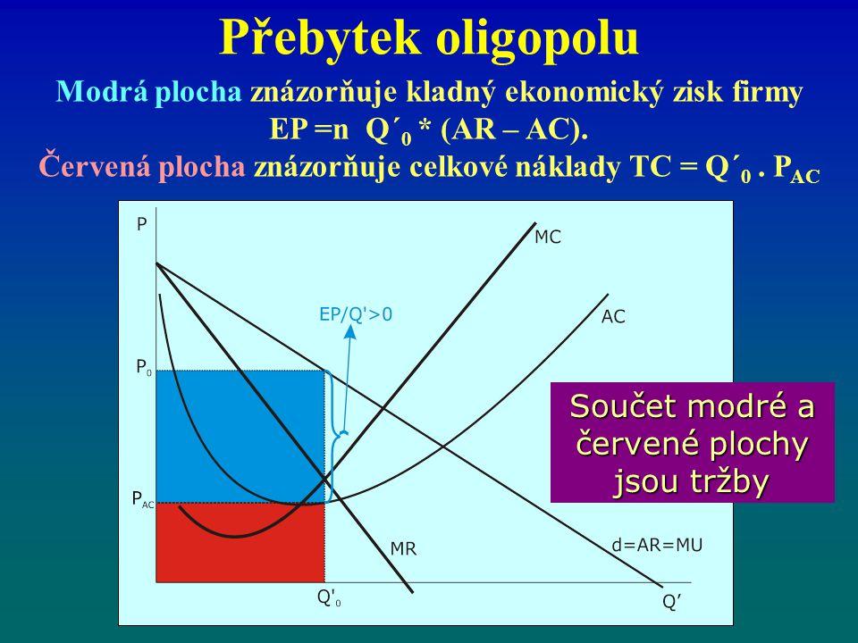 Přebytek oligopolu Modrá plocha znázorňuje kladný ekonomický zisk firmy EP =n Q´ 0 * (AR – AC). Červená plocha znázorňuje celkové náklady TC = Q´ 0. P