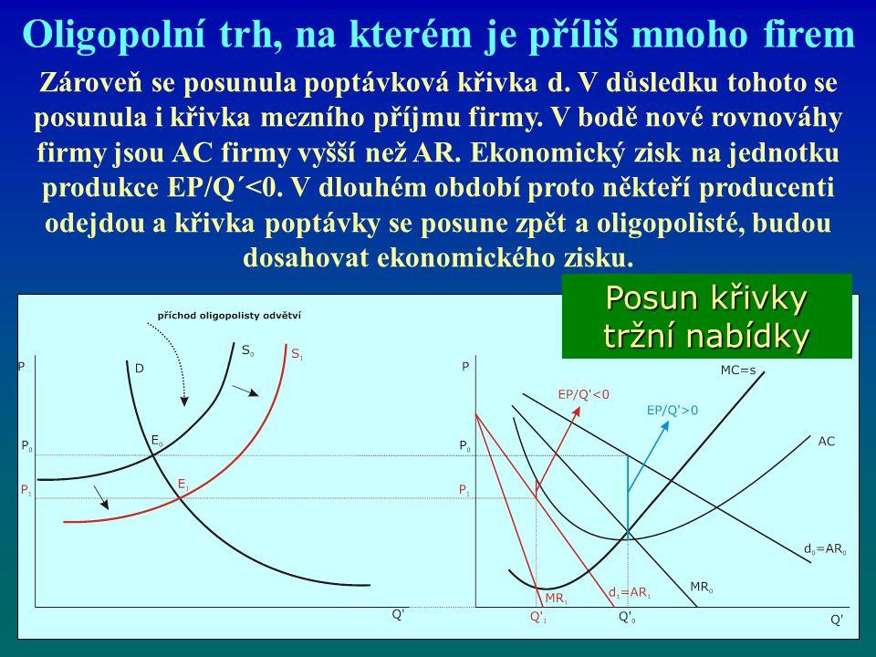 Oligopolní trh, na kterém je příliš mnoho firem Zároveň se posunula poptávková křivka d. V důsledku tohoto se posunula i křivka mezního příjmu firmy.