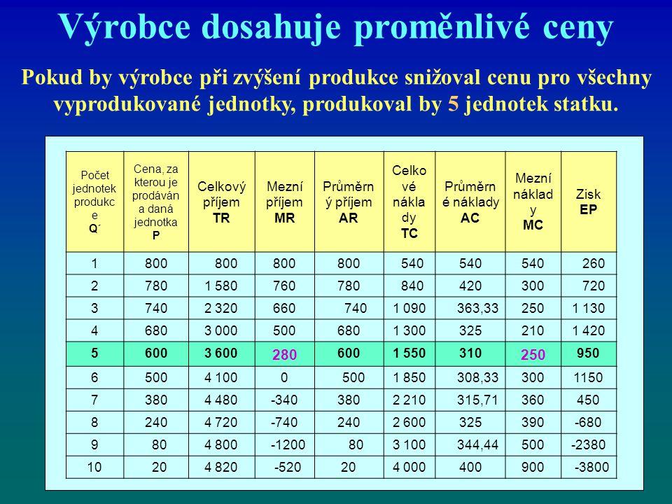 Výrobce dosahuje proměnlivé ceny Pokud by výrobce při zvýšení produkce snižoval cenu pro všechny vyprodukované jednotky, produkoval by 5 jednotek stat