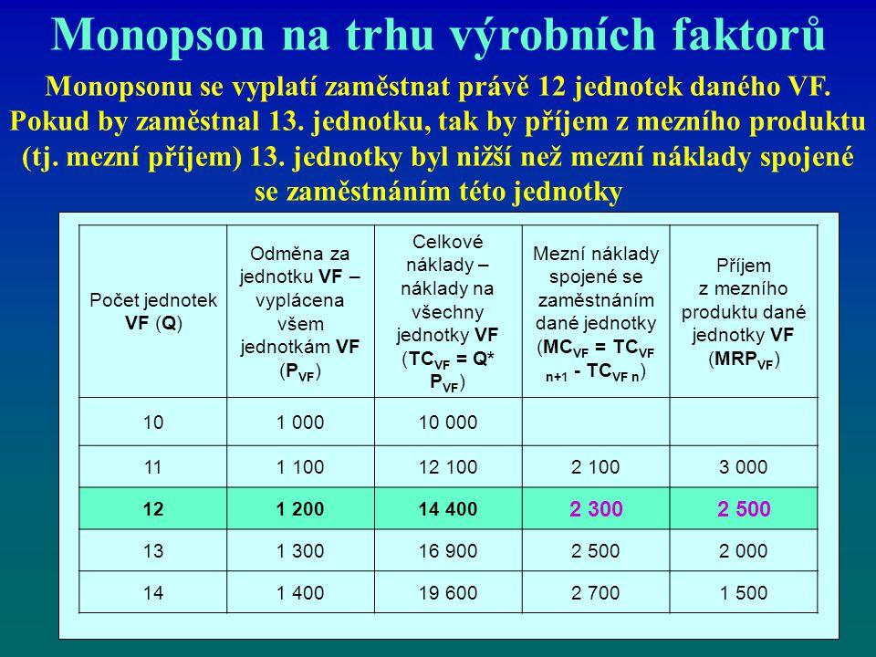 Monopson na trhu výrobních faktorů Monopsonu se vyplatí zaměstnat právě 12 jednotek daného VF. Pokud by zaměstnal 13. jednotku, tak by příjem z mezníh