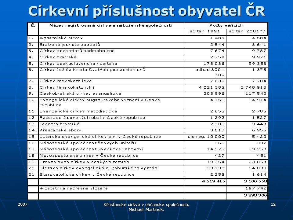2007 Křesťanské církve v občanské společnosti. Michael Martinek. 12 Církevní příslušnost obyvatel ČR