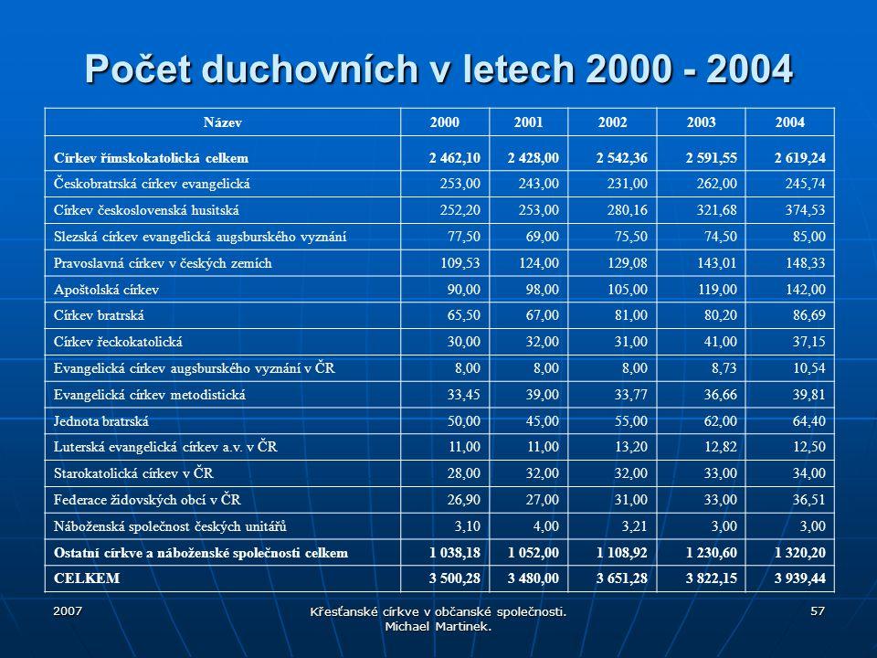 2007 Křesťanské církve v občanské společnosti. Michael Martinek. 57 Počet duchovních v letech 2000 - 2004 Název20002001200220032004 Církev římskokatol