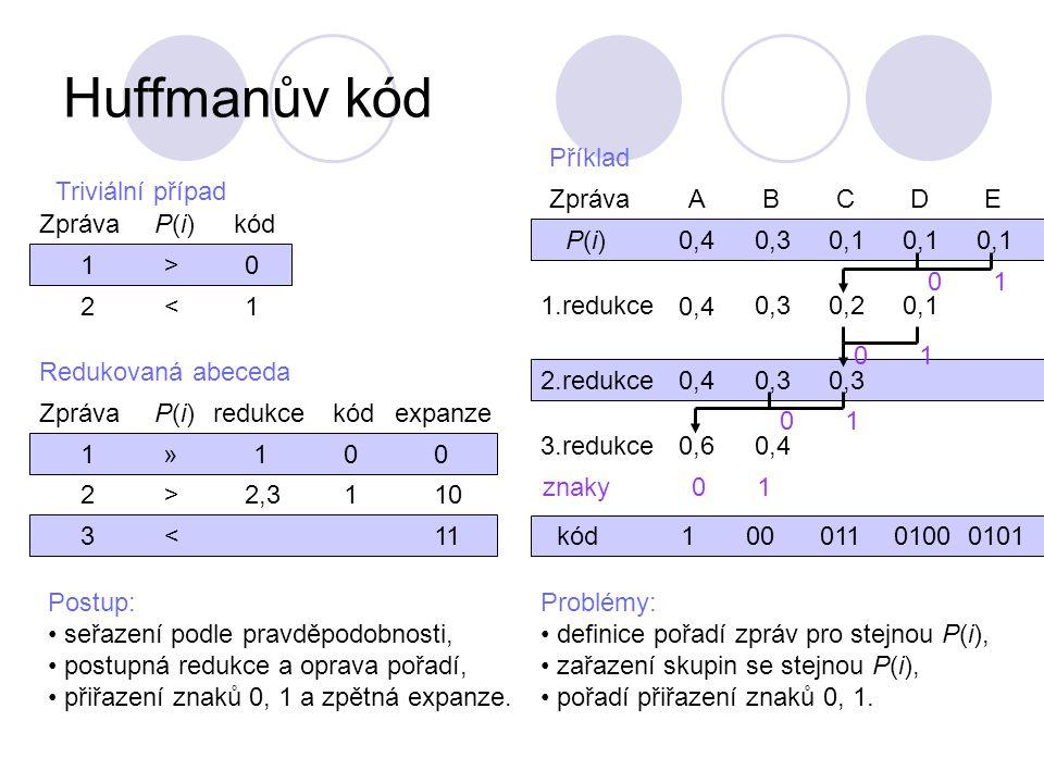Huffmanův kód Triviální případ ZprávaP(i)P(i) 1> 2< kódkód 0 1 Redukovaná abeceda ZprávaP(i)P(i) 1» 2> redukce 3< 1 2,3 kódkód 0 1 expanze 0 10 11 Postup: seřazení podle pravděpodobnosti, postupná redukce a oprava pořadí, přiřazení znaků 0, 1 a zpětná expanze.