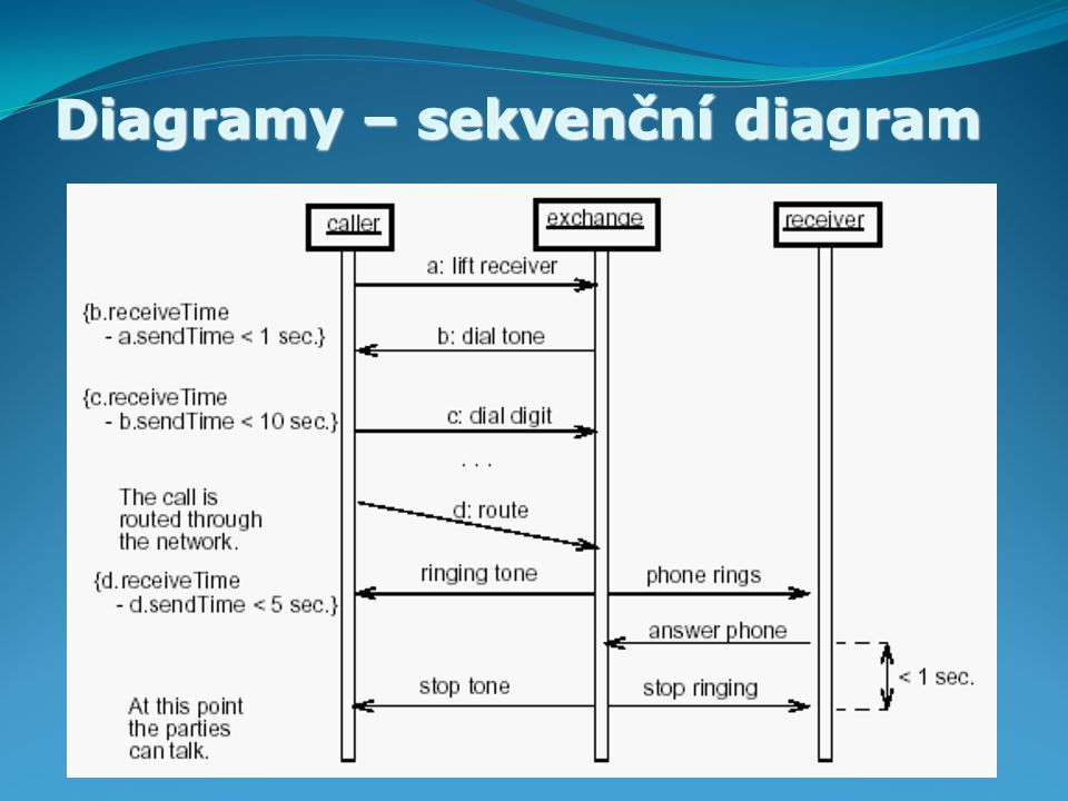 Diagramy – sekvenční diagram