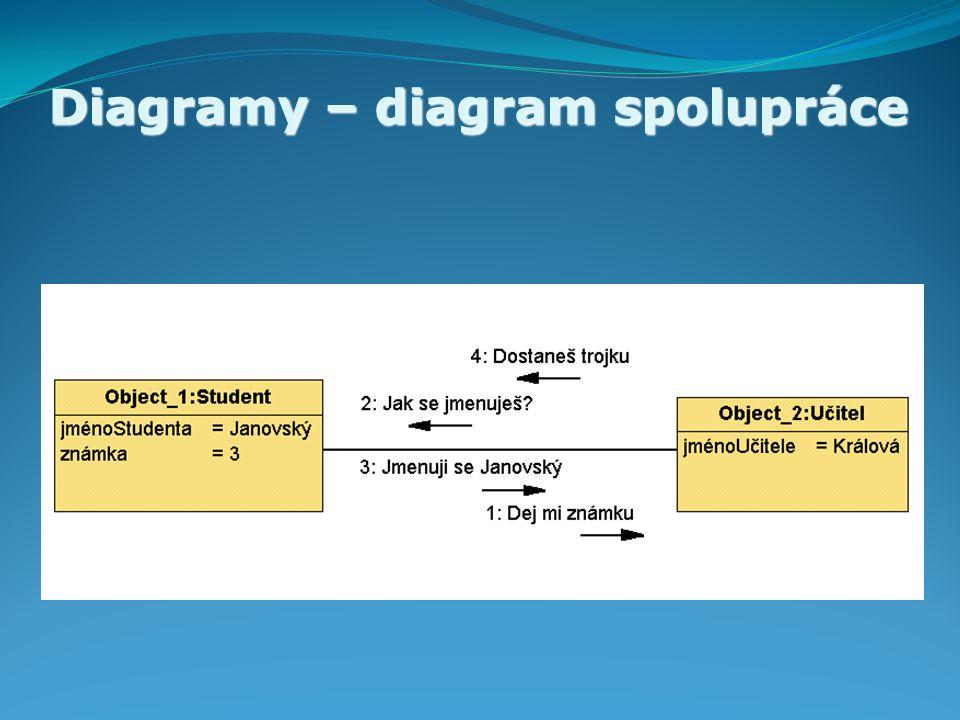 Diagramy – diagram spolupráce