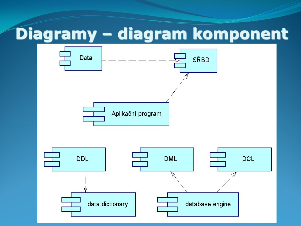 Diagramy – diagram komponent