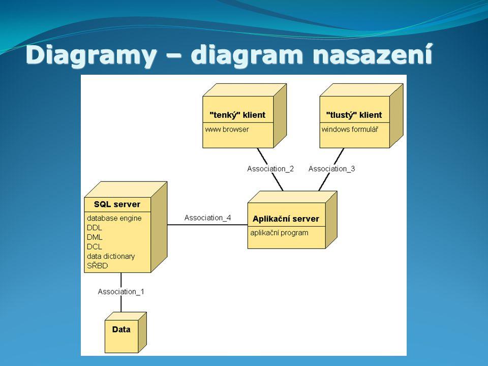 Diagramy – diagram nasazení