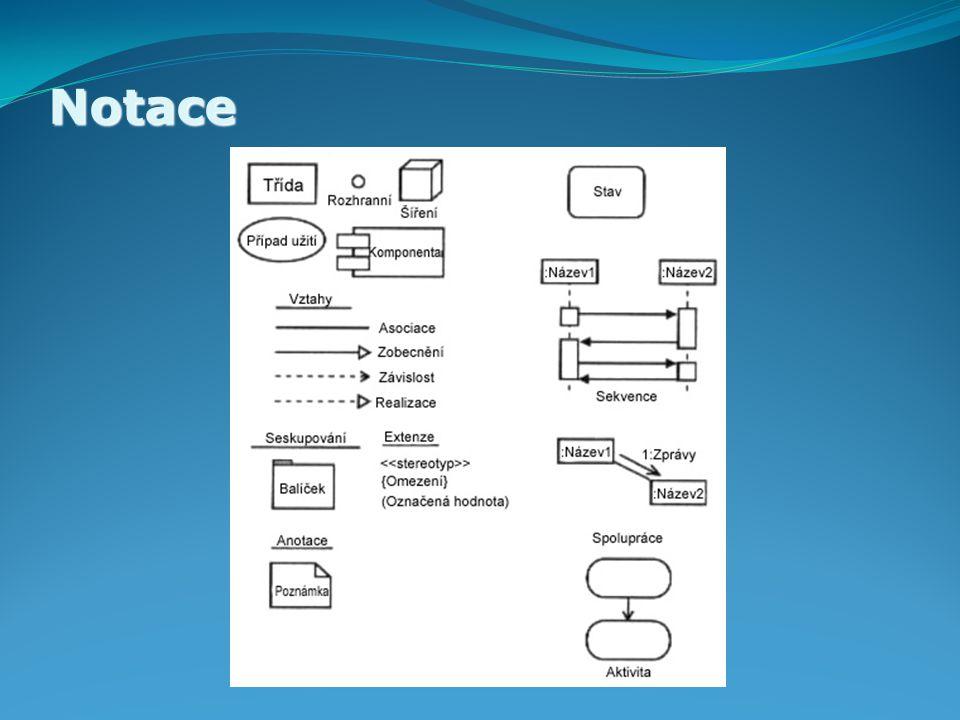 Diagramy use case diagram diagram tříd diagramy chování stavový diagram diagram aktivit diagramy interakcí sekvenční diagram diagram spolupráce diagramy implementace komponentový diagram diagram nasazení Zdroj:Unified Modeling Language Specification
