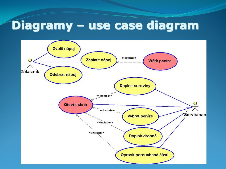Diagramy – use case diagram