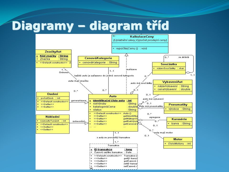Diagramy – diagram tříd