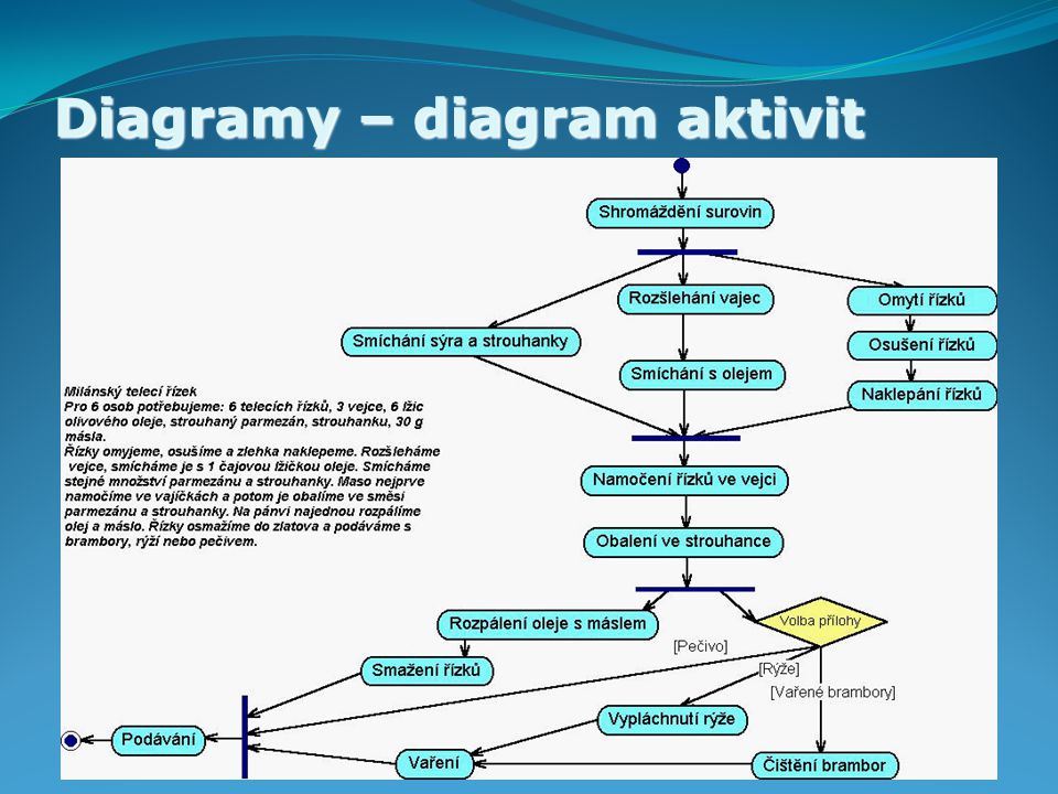 Diagramy – diagram aktivit