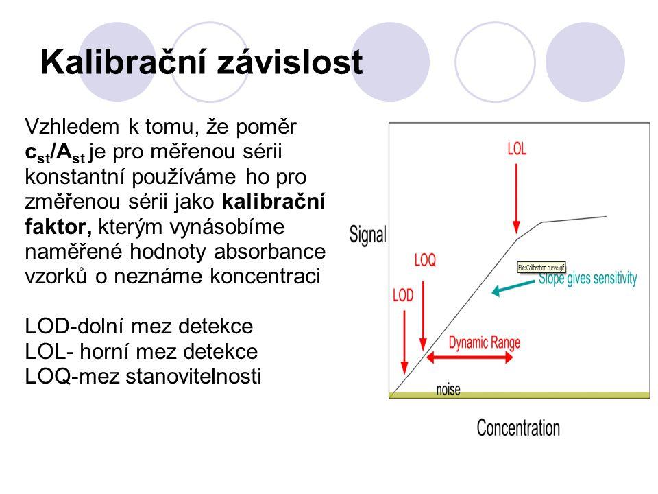 Kalibrační závislost Vzhledem k tomu, že poměr c st /A st je pro měřenou sérii konstantní používáme ho pro změřenou sérii jako kalibrační faktor, kterým vynásobíme naměřené hodnoty absorbance vzorků o neznáme koncentraci LOD-dolní mez detekce LOL- horní mez detekce LOQ-mez stanovitelnosti