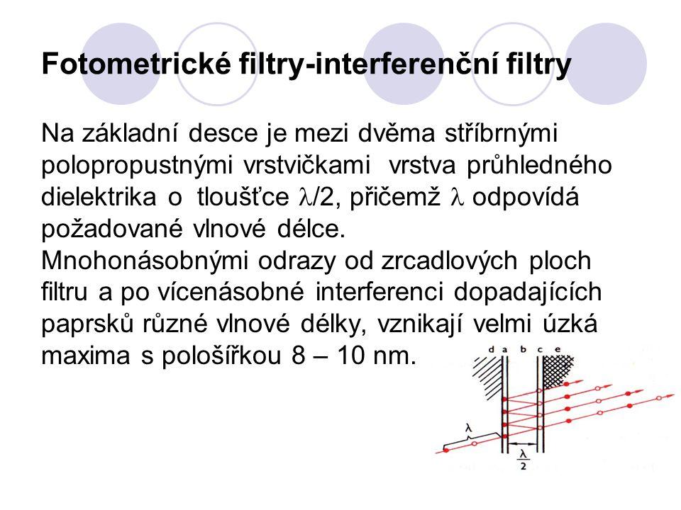 Fotometrické filtry-interferenční filtry Na základní desce je mezi dvěma stříbrnými polopropustnými vrstvičkami vrstva průhledného dielektrika o tloušťce /2, přičemž odpovídá požadované vlnové délce.