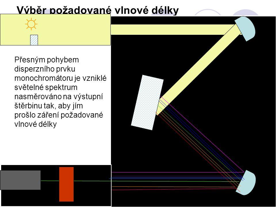 Výběr požadované vlnové délky Přesným pohybem disperzního prvku monochromátoru je vzniklé světelné spektrum nasměrováno na výstupní štěrbinu tak, aby jím prošlo záření požadované vlnové délky ☼