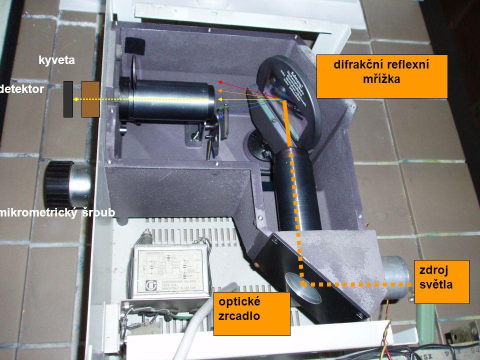 optické zrcadlo zdroj světla difrakční reflexní mřížka mikrometrický šroub kyveta detektor