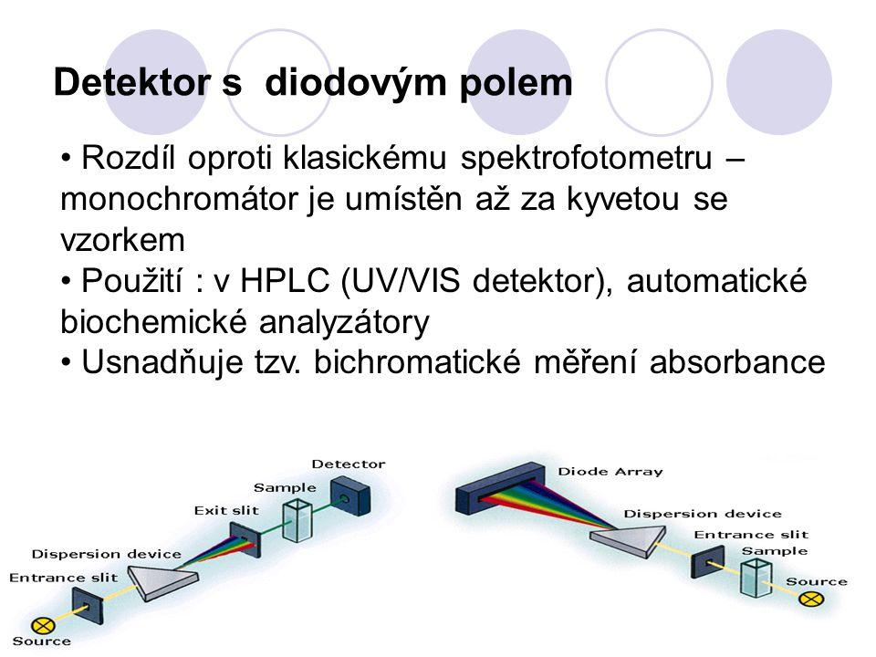 Detektor s diodovým polem Rozdíl oproti klasickému spektrofotometru – monochromátor je umístěn až za kyvetou se vzorkem Použití : v HPLC (UV/VIS detek