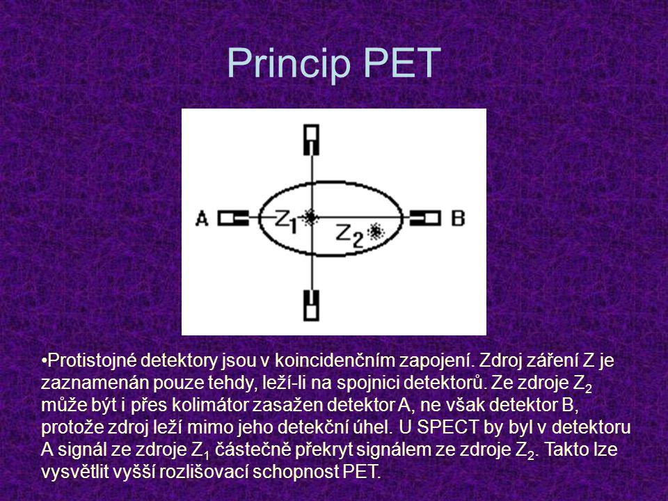 Princip PET Protistojné detektory jsou v koincidenčním zapojení. Zdroj záření Z je zaznamenán pouze tehdy, leží-li na spojnici detektorů. Ze zdroje Z