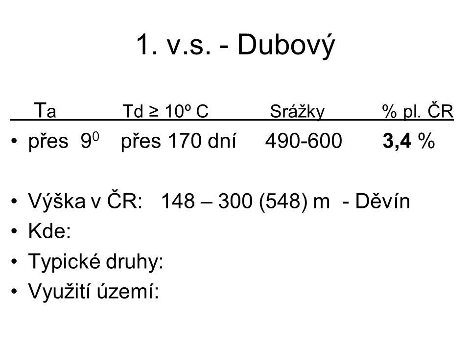 1. v.s. - Dubový T a Td ≥ 10º C Srážky % pl. ČR přes 9 0 přes 170 dní 490-600 3,4 % Výška v ČR: 148 – 300 (548) m - Děvín Kde: Typické druhy: Využití