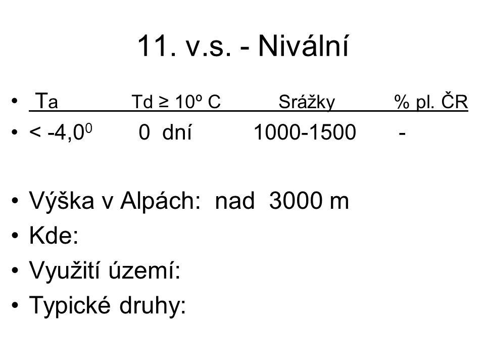 11. v.s. - Nivální T a Td ≥ 10º C Srážky % pl. ČR < -4,0 0 0 dní 1000-1500 - Výška v Alpách: nad 3000 m Kde: Využití území: Typické druhy: