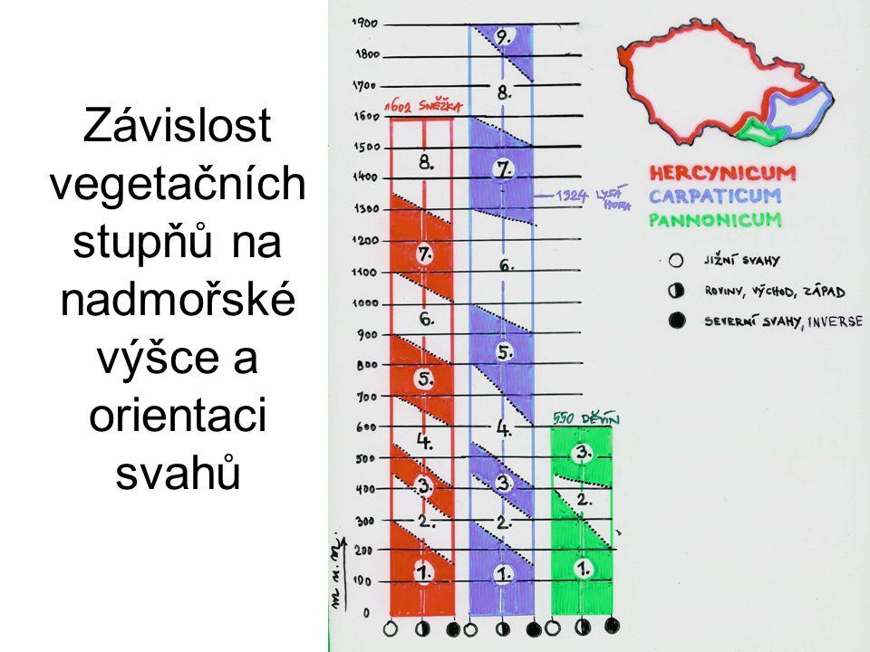 Vegetační stupně (v.s.) střední Evropy 1.V.s. dubový přes 9 0 přes 170 dní 3,4 % 2.