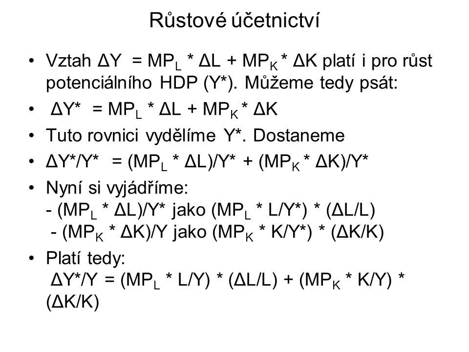 Růstové účetnictví Vztah ΔY = MP L * ΔL + MP K * ΔK platí i pro růst potenciálního HDP (Y*).