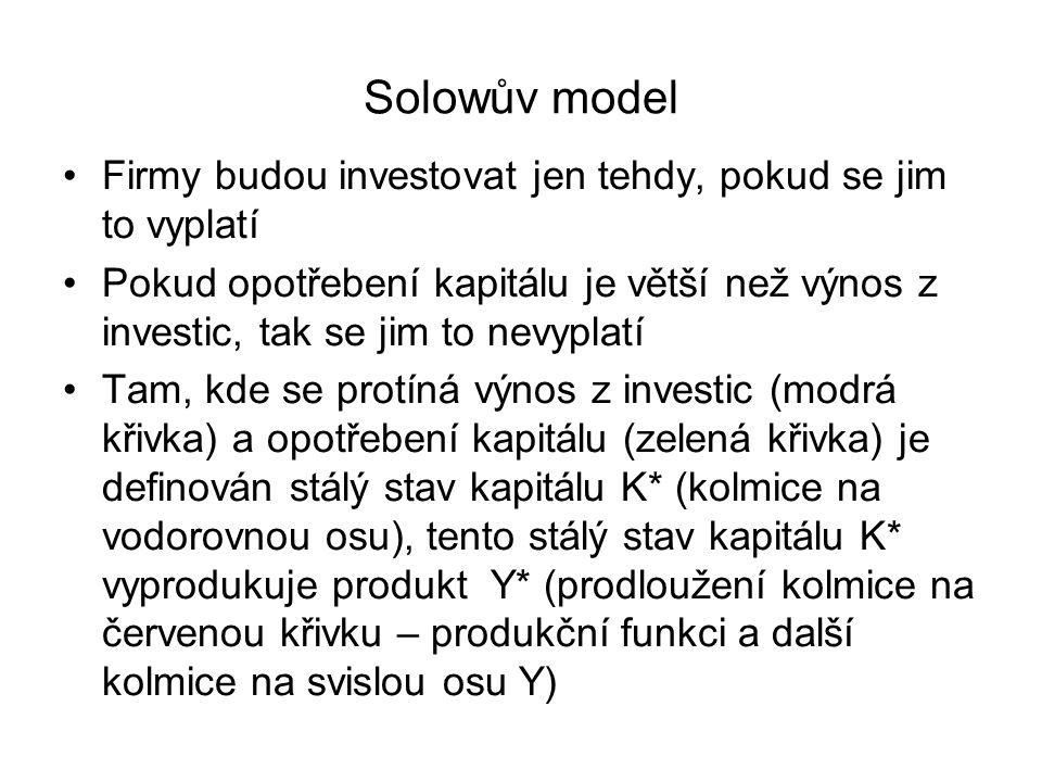 Solowův model Firmy budou investovat jen tehdy, pokud se jim to vyplatí Pokud opotřebení kapitálu je větší než výnos z investic, tak se jim to nevyplatí Tam, kde se protíná výnos z investic (modrá křivka) a opotřebení kapitálu (zelená křivka) je definován stálý stav kapitálu K* (kolmice na vodorovnou osu), tento stálý stav kapitálu K* vyprodukuje produkt Y* (prodloužení kolmice na červenou křivku – produkční funkci a další kolmice na svislou osu Y)