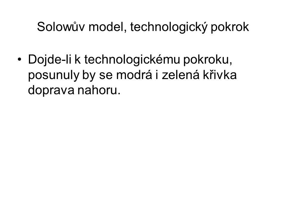 Solowův model, technologický pokrok Dojde-li k technologickému pokroku, posunuly by se modrá i zelená křivka doprava nahoru.