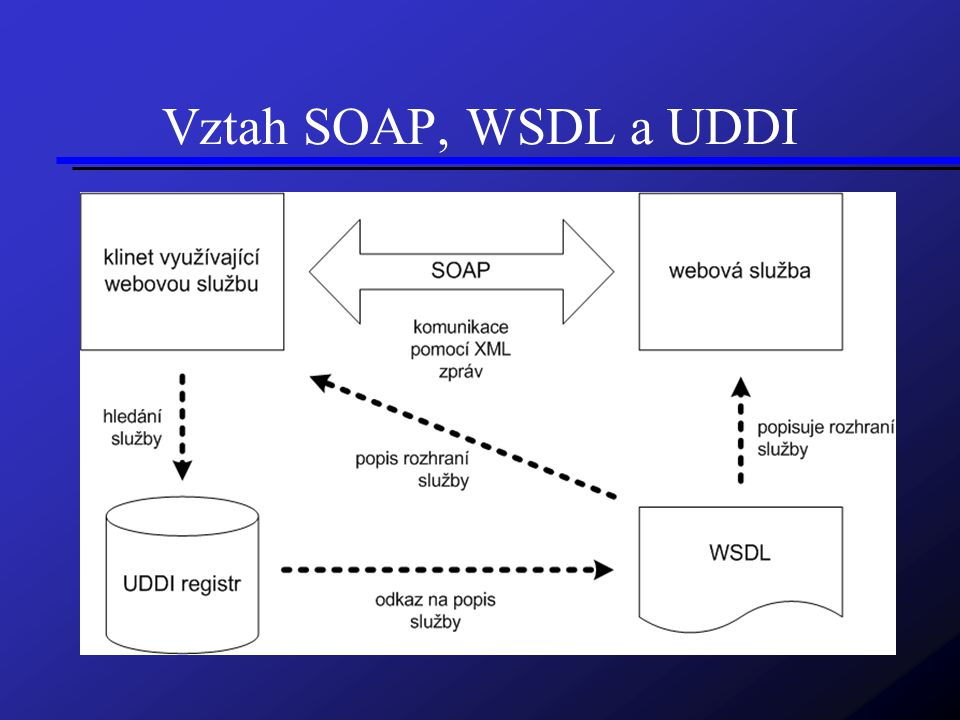 Vztah SOAP, WSDL a UDDI