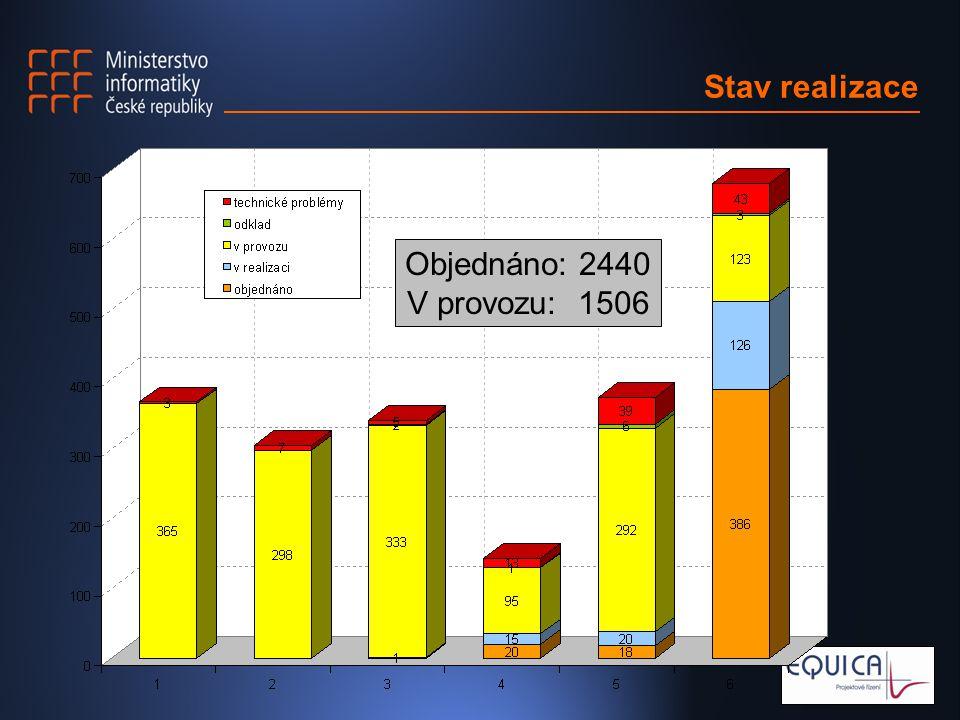 Stav realizace Objednáno: 2440 V provozu: 1506