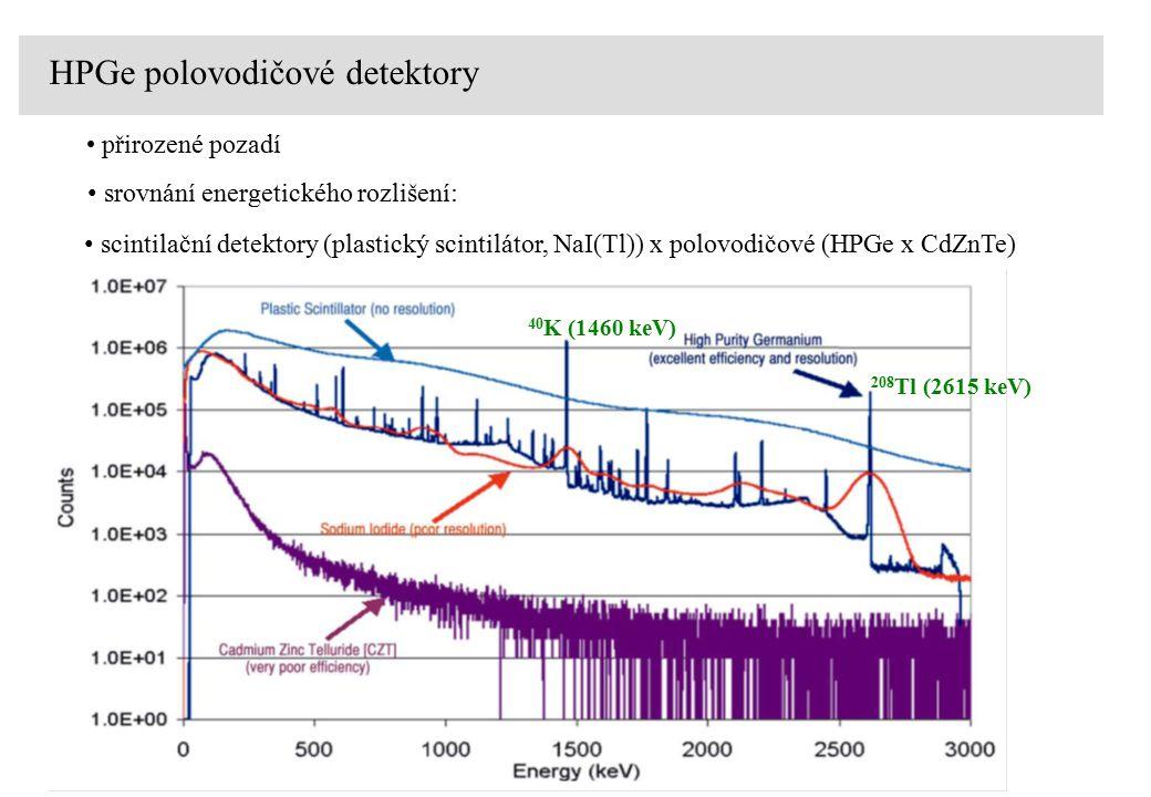 HPGe polovodičové detektory srovnání energetického rozlišení: přirozené pozadí scintilační detektory (plastický scintilátor, NaI(Tl)) x polovodičové (HPGe x CdZnTe) 208 Tl (2615 keV) 40 K (1460 keV)