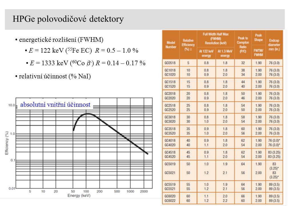 HPGe polovodičové detektory energetické rozlišení (FWHM) E = 122 keV ( 55 Fe EC) R = 0.5 – 1.0 % E = 1333 keV ( 60 Co  - ) R = 0.14 – 0.17 % relativní účinnost (% NaI) absolutní vnitřní účinnost