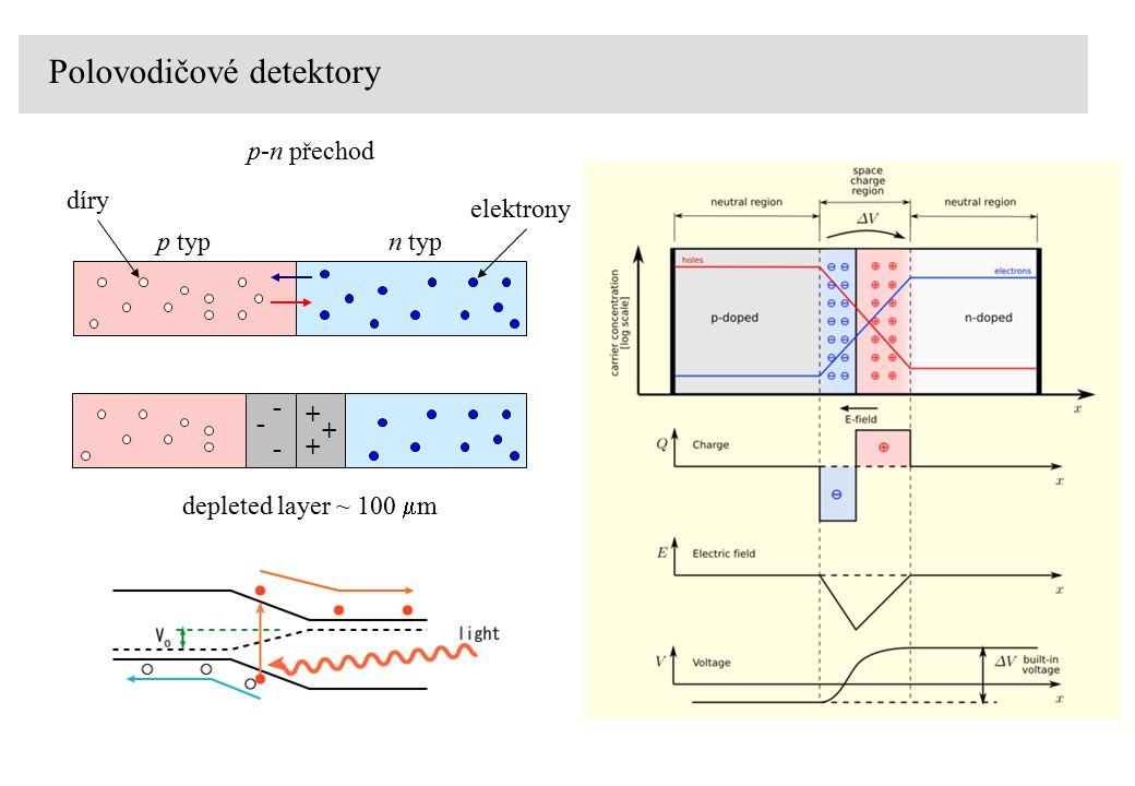 Polovodičové detektory p-n přechod n typp typ díry elektrony - + + + - - depleted layer ~ 100  m