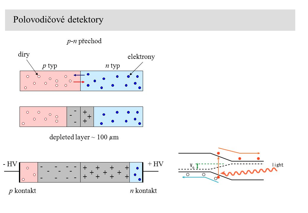 Polovodičové detektory p-n přechod n typp typ díry elektrony - + + + - - - + + + - - + + + + + + + + - - - - - - - - - - - HV+ HV depleted layer ~ 100  m n kontaktp kontakt