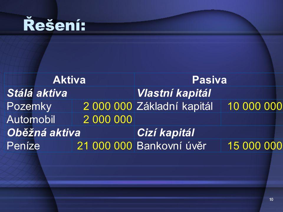 Řešení: 10 AktivaPasiva Stálá aktivaVlastní kapitál Pozemky2 000 000Základní kapitál10 000 000 Automobil2 000 000 Oběžná aktivaCizí kapitál Peníze21 0