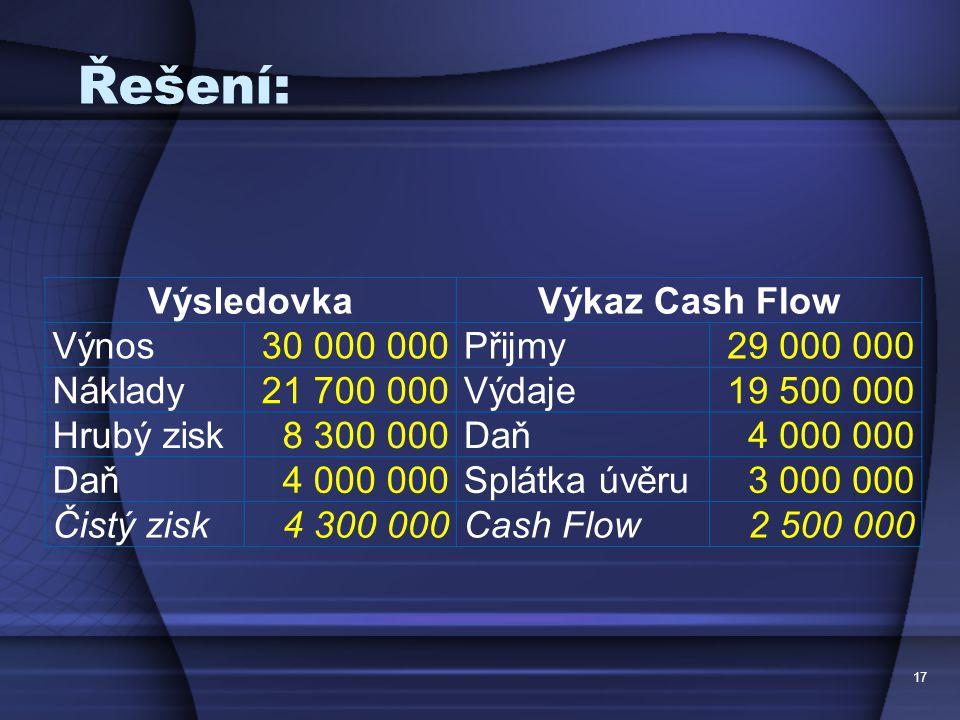 Řešení: VýsledovkaVýkaz Cash Flow Výnos30 000 000Přijmy29 000 000 Náklady21 700 000Výdaje19 500 000 Hrubý zisk8 300 000Daň4 000 000 Daň4 000 000Splátk