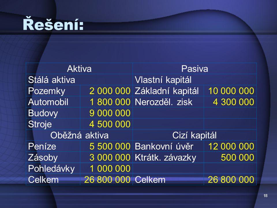 Řešení: 18 AktivaPasiva Stálá aktivaVlastní kapitál Pozemky2 000 000Základní kapitál10 000 000 Automobil1 800 000Nerozděl. zisk4 300 000 Budovy9 000 0