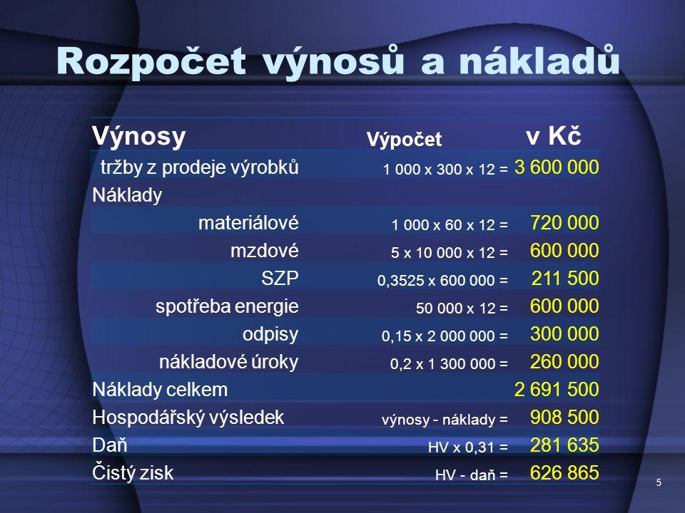 Rozpočet výnosů a nákladů Výnosy Výpočet v Kč tržby z prodeje výrobků 1 000 x 300 x 12 = 3 600 000 Náklady materiálové 1 000 x 60 x 12 = 720 000 mzdov