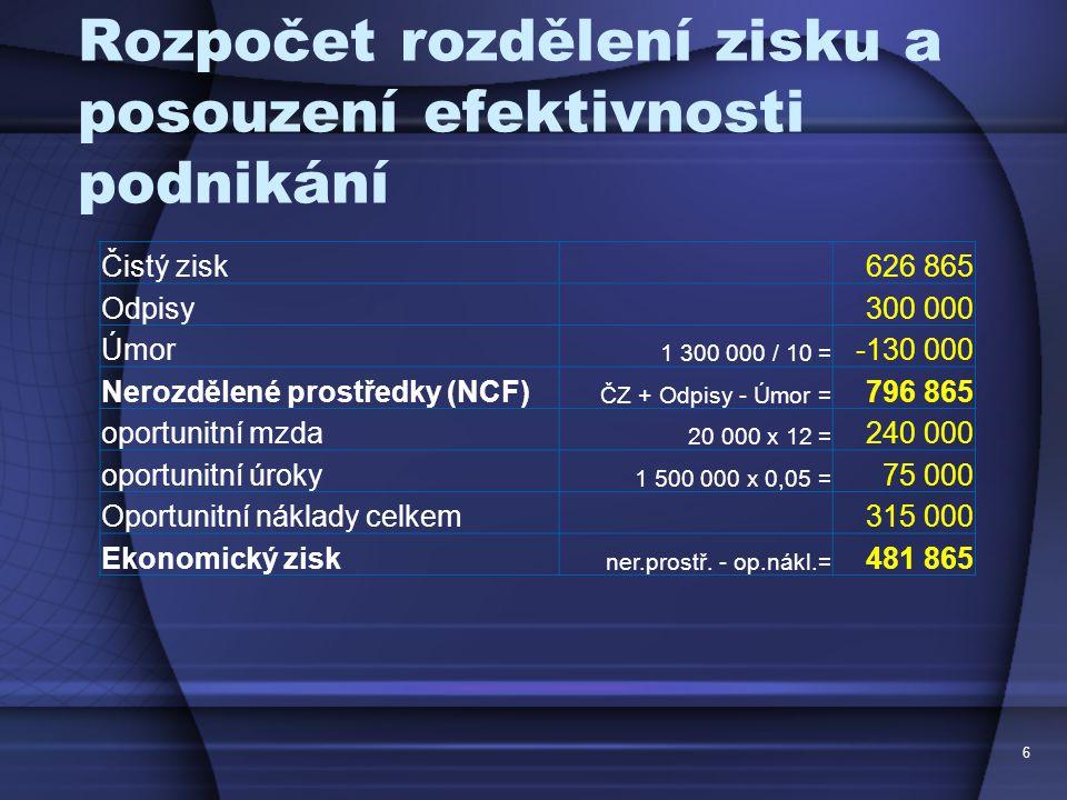 Rozpočet rozdělení zisku a posouzení efektivnosti podnikání Čistý zisk 626 865 Odpisy 300 000 Úmor 1 300 000 / 10 = -130 000 Nerozdělené prostředky (N