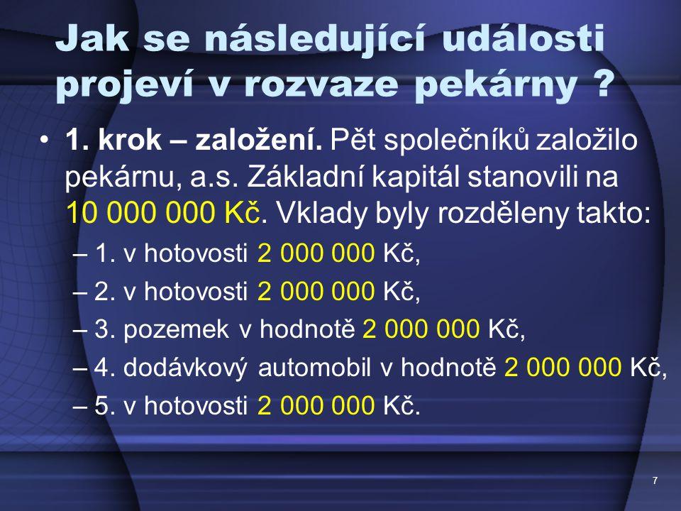 Řešení: AktivaPasiva Stálá aktivaVlastní kapitál Pozemky2 000 000Základní kapitál10 000 000 Automobil2 000 000 Oběžná aktivaCizí kapitál Peníze6 000 000 8