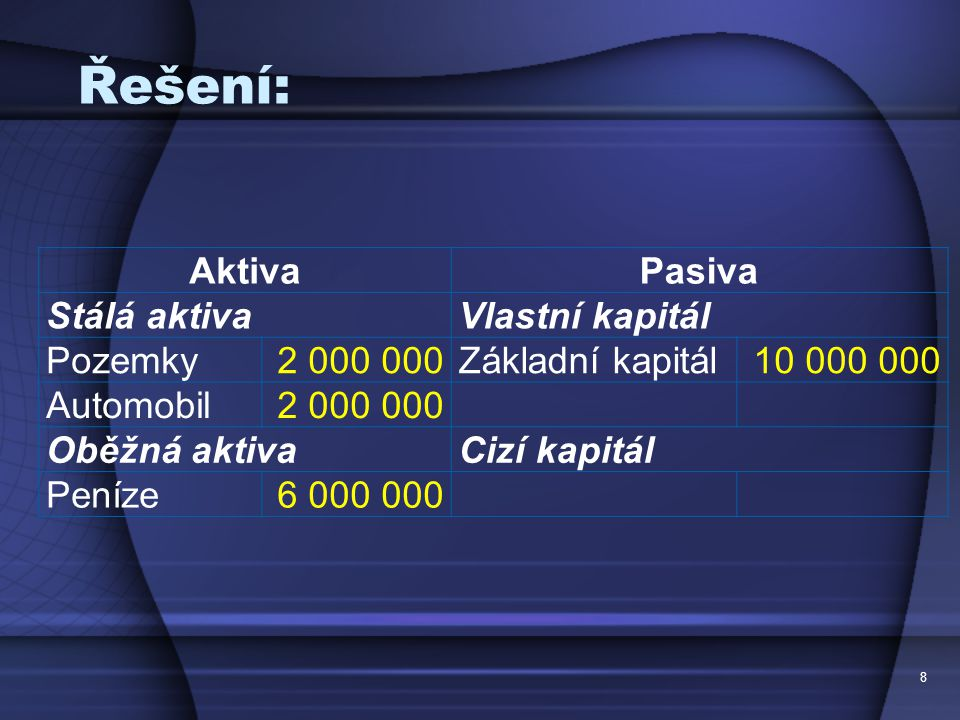 Řešení: AktivaPasiva Stálá aktivaVlastní kapitál Pozemky2 000 000Základní kapitál10 000 000 Automobil2 000 000 Oběžná aktivaCizí kapitál Peníze6 000 0