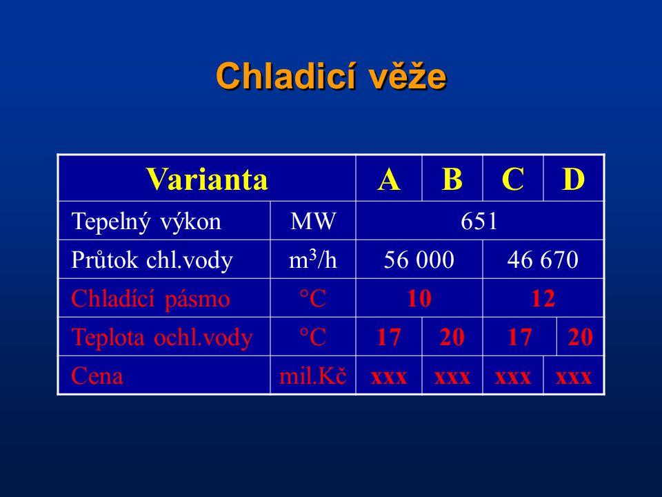 Chladicí věže VariantaABCD Tepelný výkonMW651 Průtok chl.vodym 3 /h56 00046 670 Chladící pásmo°C1012 Teplota ochl.vody°C17201720 Cenamil.Kčxxx