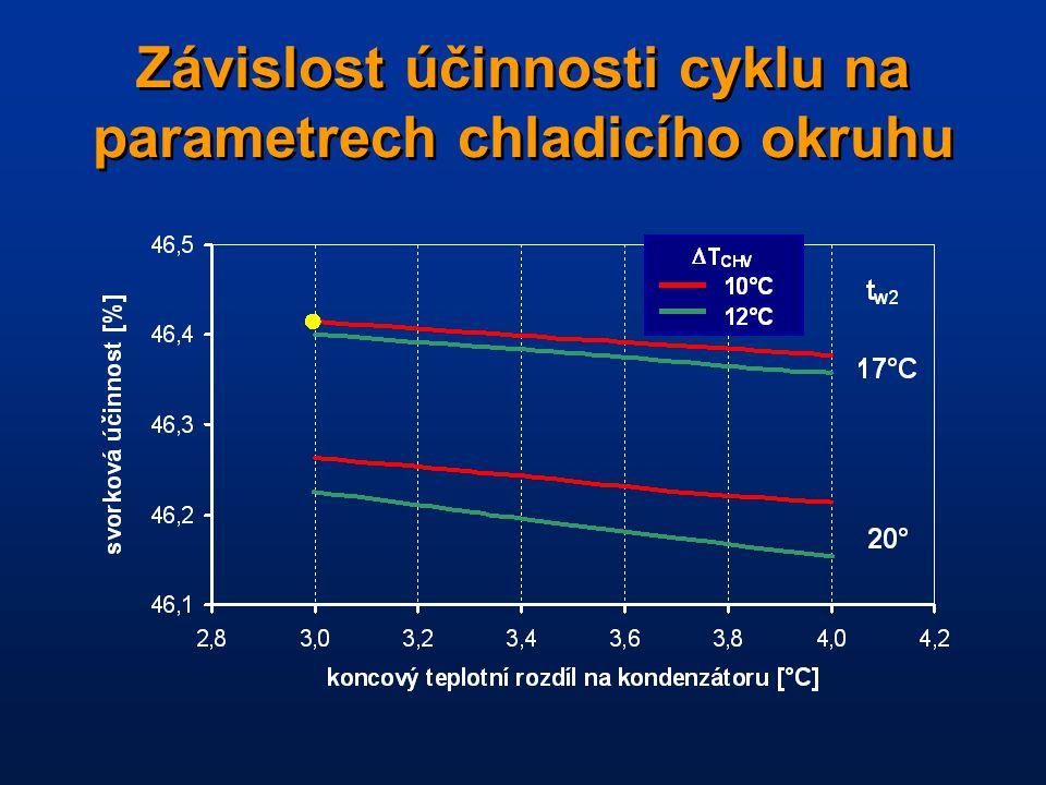 Závislost účinnosti cyklu na parametrech chladicího okruhu