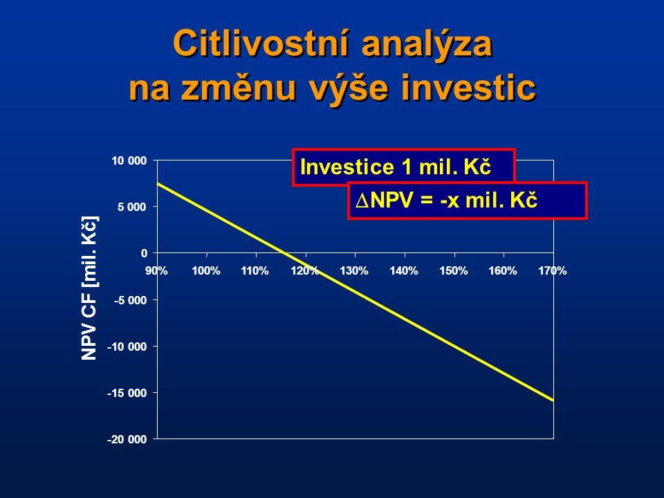 Citlivostní analýza na změnu výše investic -20 000 -15 000 -10 000 -5 000 0 5 000 10 000 90%100%110%120%130%140%150%160%170% NPV CF [mil.