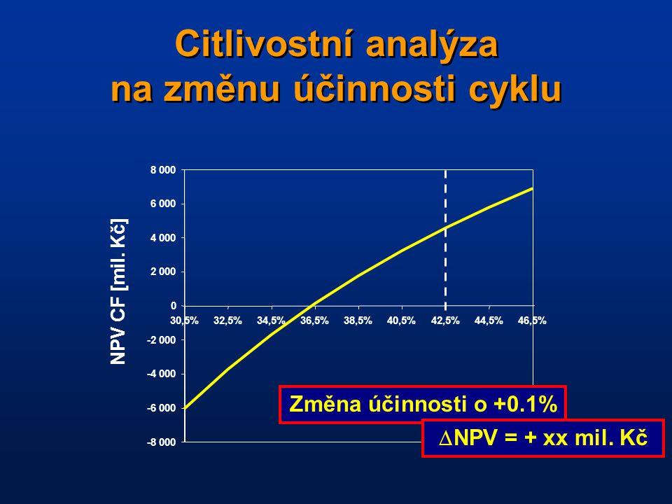 Citlivostní analýza na změnu účinnosti cyklu -8 000 -6 000 -4 000 -2 000 0 2 000 4 000 6 000 8 000 30,5%32,5%34,5%36,5%38,5%40,5%42,5%44,5%46,5% NPV CF [mil.