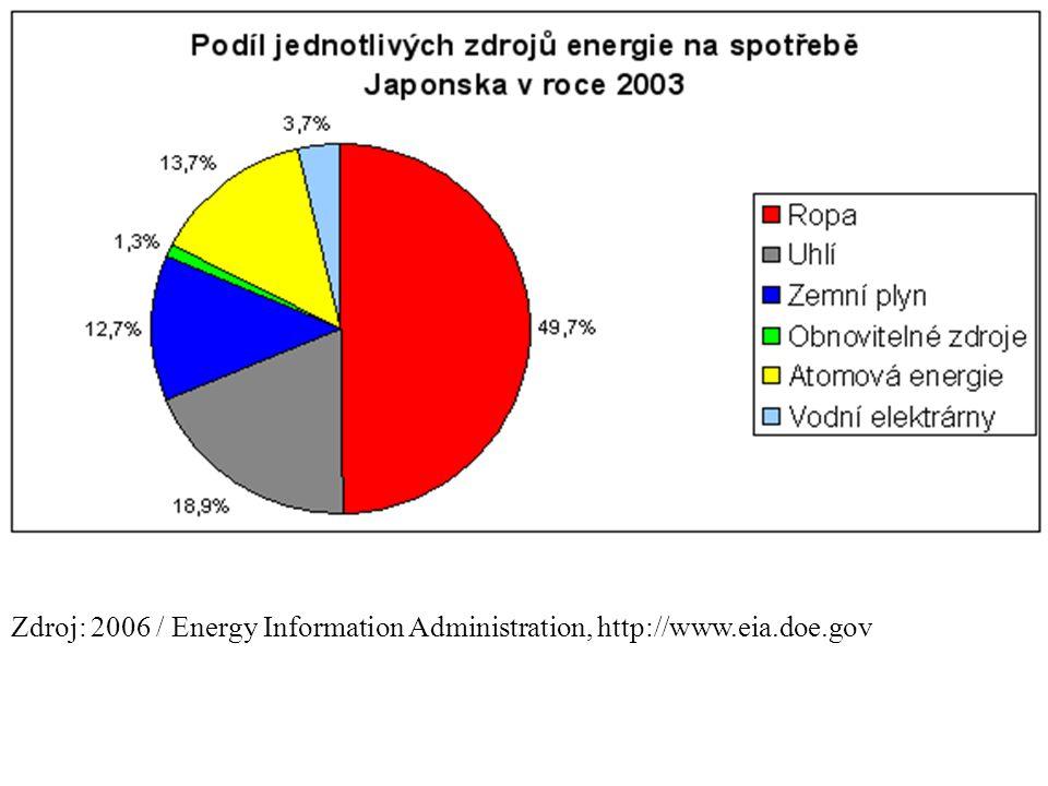 Zdroj: 2006 / Energy Information Administration, http://www.eia.doe.gov