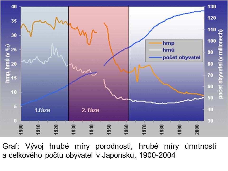 Graf: Vývoj hrubé míry porodnosti, hrubé míry úmrtnosti a celkového počtu obyvatel v Japonsku, 1900-2004