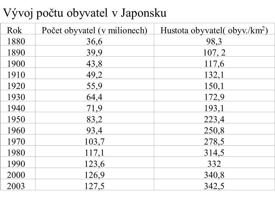 RokPočet obyvatel (v milionech)Hustota obyvatel( obyv./km 2 ) 188036,698,3 189039,9107, 2 190043,8117,6 191049,2132,1 192055,9150,1 193064,4172,9 1940